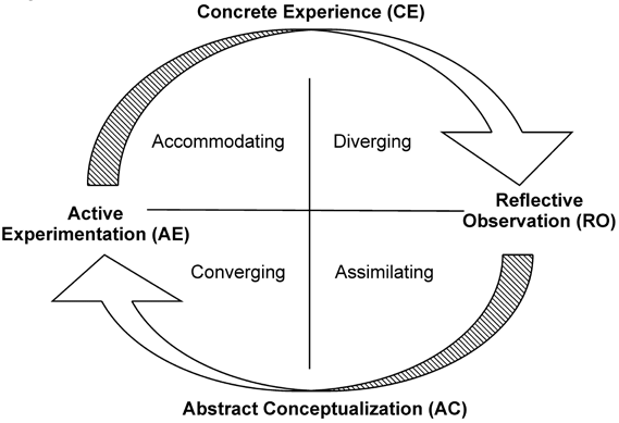 These stages are as follows: Concrete Experience (CE