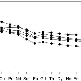 (b) Aluminum saturation index (Shand, 1947; Maniar and