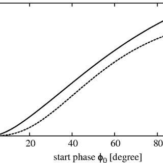 Longitudinal emittance as a function of the start phase