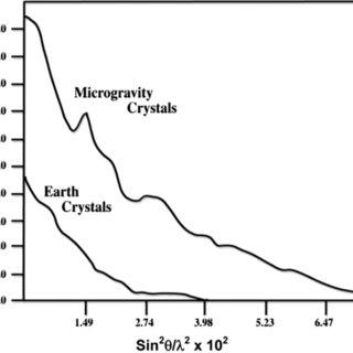 Observable Protein Crystal Growth Apparatus (OPCGA
