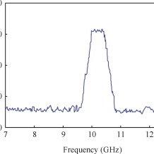 Diagram of radar target HWIL simulation system based on