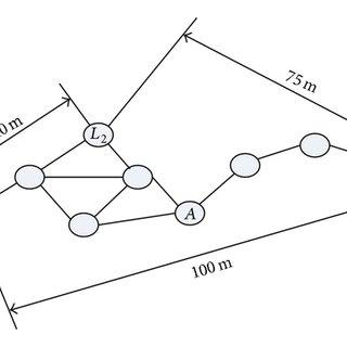 (PDF) A Hybrid Algorithm of GA + Simplex Method in the WSN