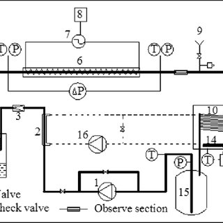 (PDF) Experimental investigation of flow boiling heat