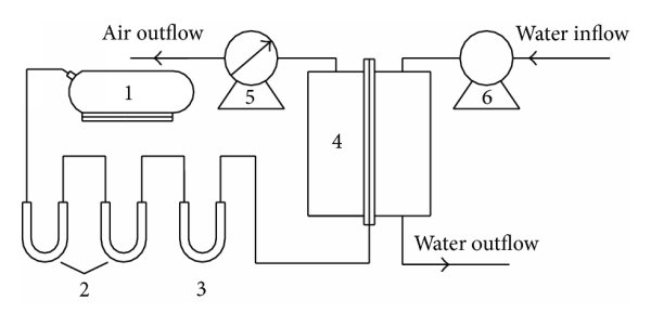 Schematic diagram of the UV-microO3 process. (1) Oil-less