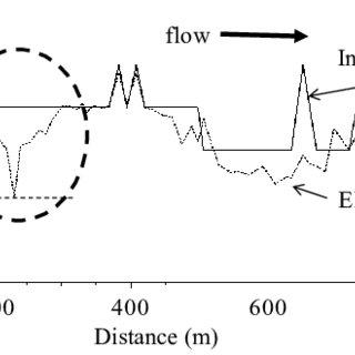 (PDF) River Morphology Modeling at the Downstream of Progo