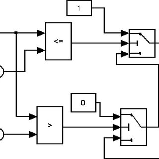 Simulink block diagram of the hysteresis controller