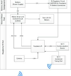 mobile robot block diagram [ 850 x 1140 Pixel ]
