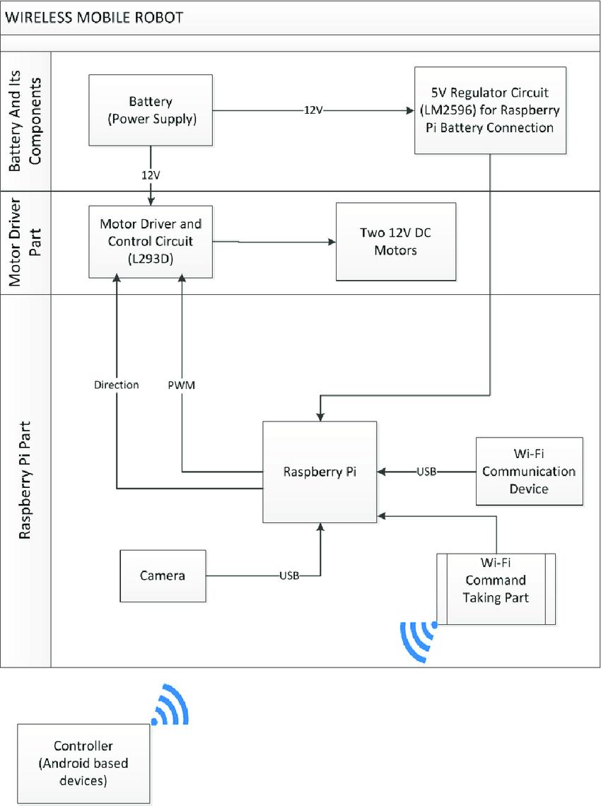 medium resolution of mobile robot block diagram