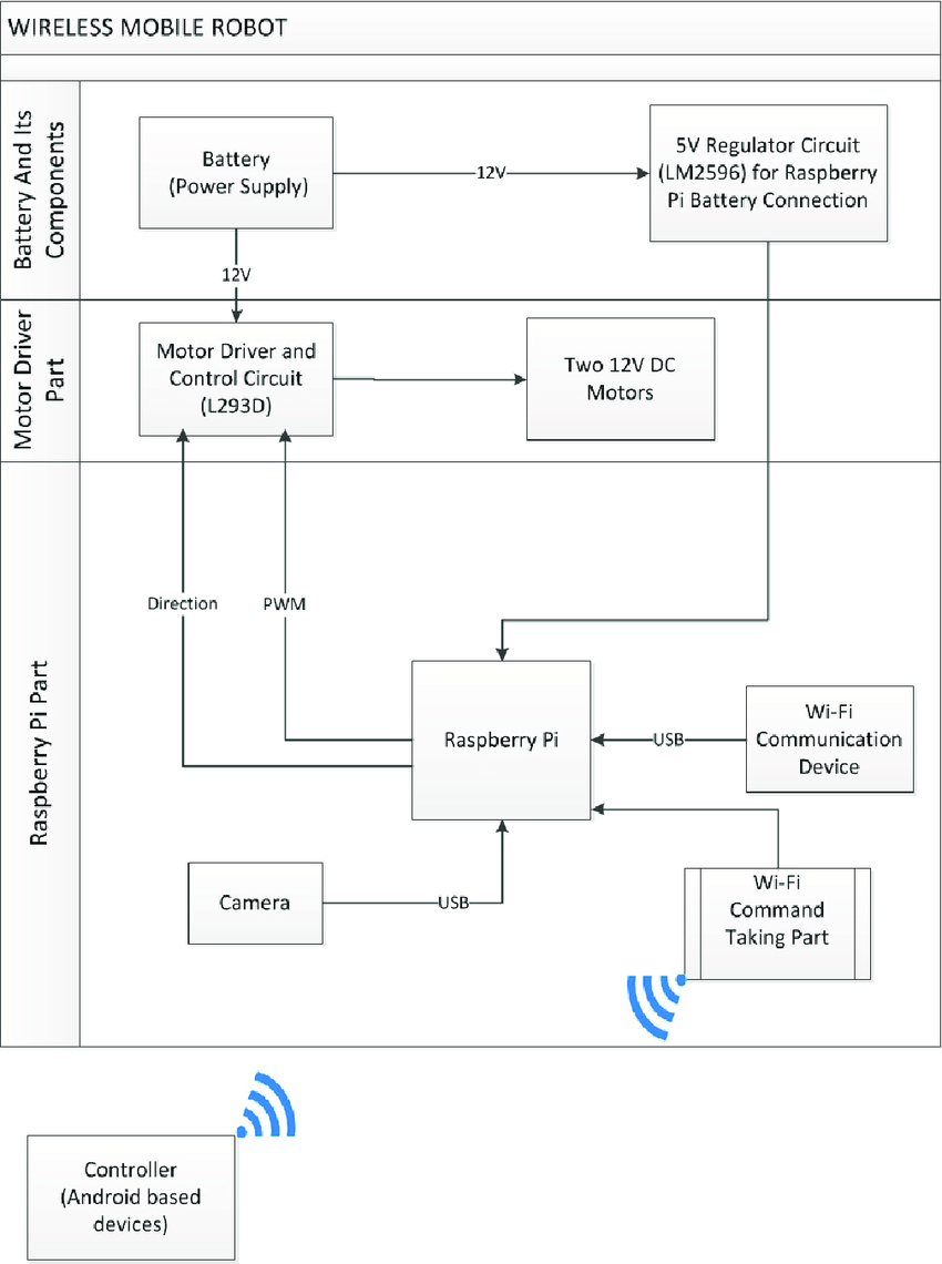 hight resolution of mobile robot block diagram