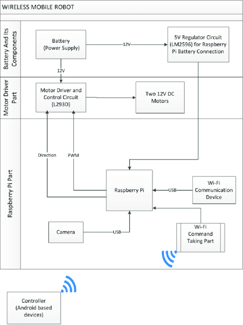 small resolution of mobile robot block diagram