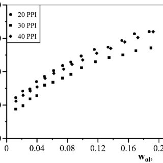 Convective heat transfer coefficient versus water velocity