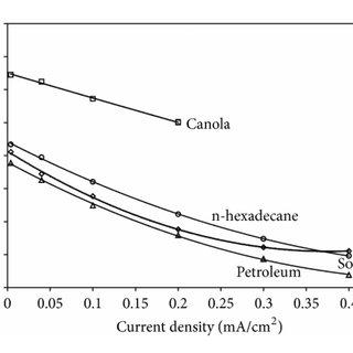 (PDF) Petroleum Diesel and Biodiesel Fuels Used in a