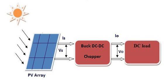 pv array wiring diagram 2001 dodge stratus alternator solar system block great installation of download scientific rh researchgate net electric