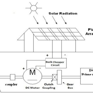 (PDF) Solar Photovoltaic Powered Sailing Boat Using Buck