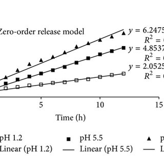 Effect of gelatin concentration on gel fraction of AA