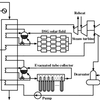 Schematic diagram of solar-assisted chemical heat pump