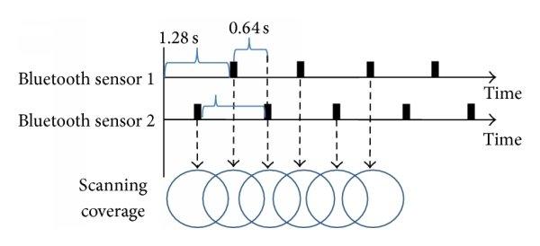 hight resolution of wireless sensor network topology