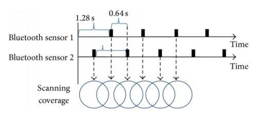 small resolution of wireless sensor network topology