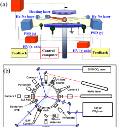 schematic diagram of electrostatic levitation in kriss a levitation heating and positioning [ 850 x 984 Pixel ]
