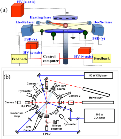 small resolution of schematic diagram of electrostatic levitation in kriss a levitation heating and positioning