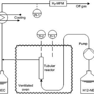 (PDF) Macrokinetic effects in perhydro-N-ethylcarbazole