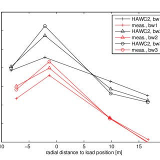 Number of fatigue cycles (Rainflow counting) as function