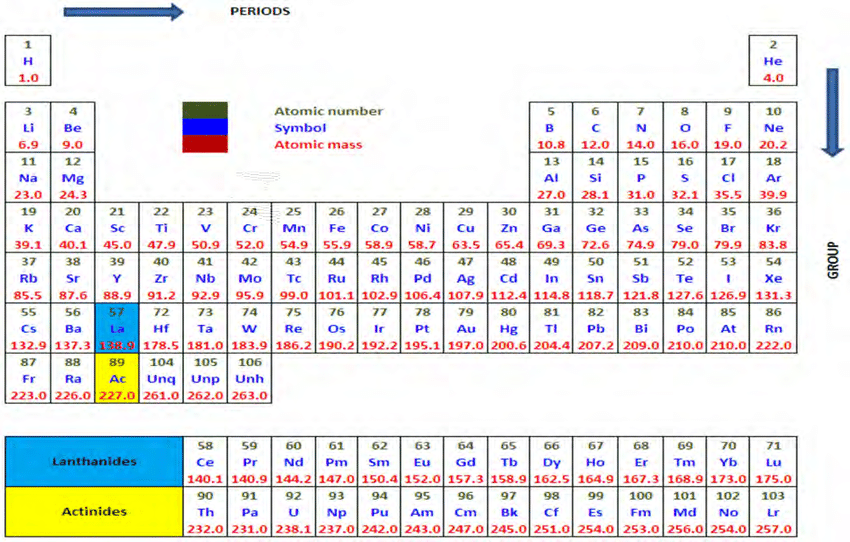 periodic elements diagram vw transporter t5 wiring table display similar properties at regular periods and in a group are