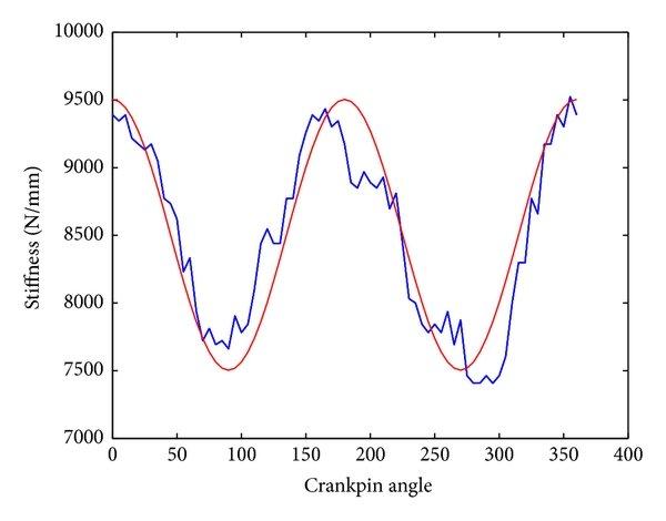 Crankshaft Tangential Point Tracing grinding movement