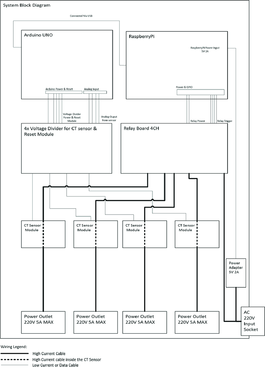 hight resolution of system wiring diagram fig 2 shows the diagram of the system prototype this