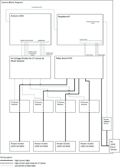 small resolution of system wiring diagram fig 2 shows the diagram of the system prototype this