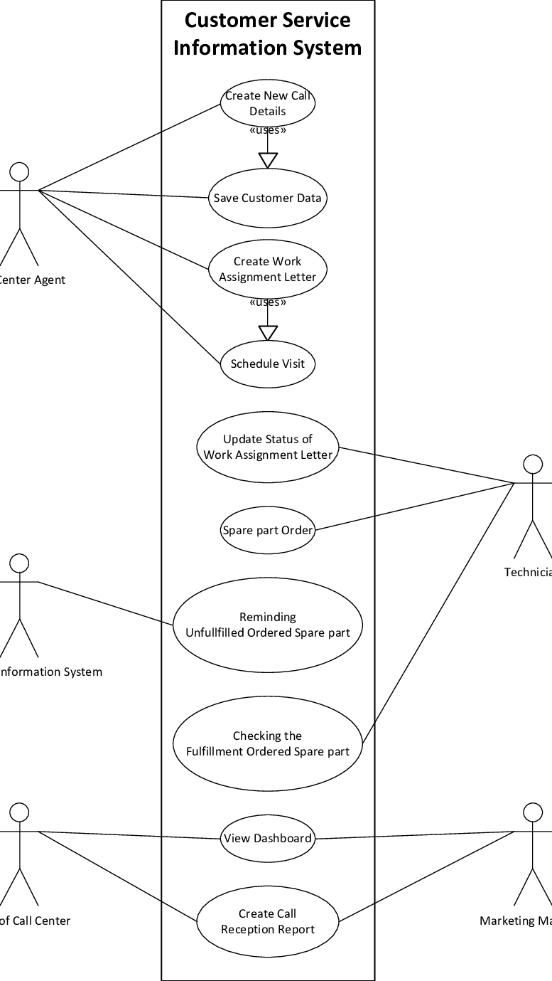 hight resolution of use case diagram for customer service information system