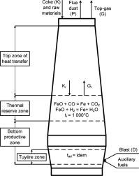 Temperature zones of a blast furnace   Download Scientific ...