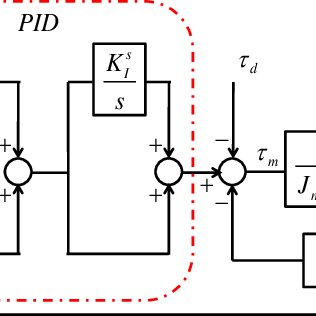 (PDF) A Practical Tuning Method for the Robust PID