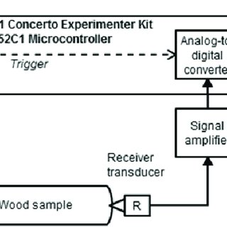 (PDF) Microcontroller based Control System for Ultrasound