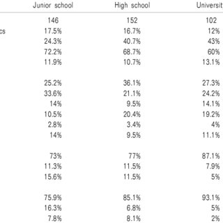 (PDF) The Impact of Educational Status on the