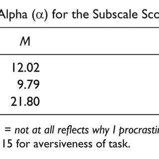 (PDF) Confirmatory Factor Analysis of the Procrastination