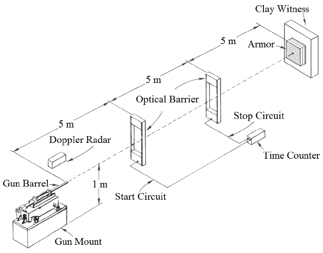 Schematic Diagram For Laser Target