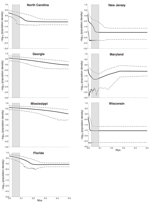 small resolution of extended bayesian skyline plot ebsp analysis of population size changes over geological time estimated