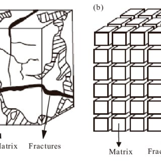 Schematic illustration of dual porosity model of fractured