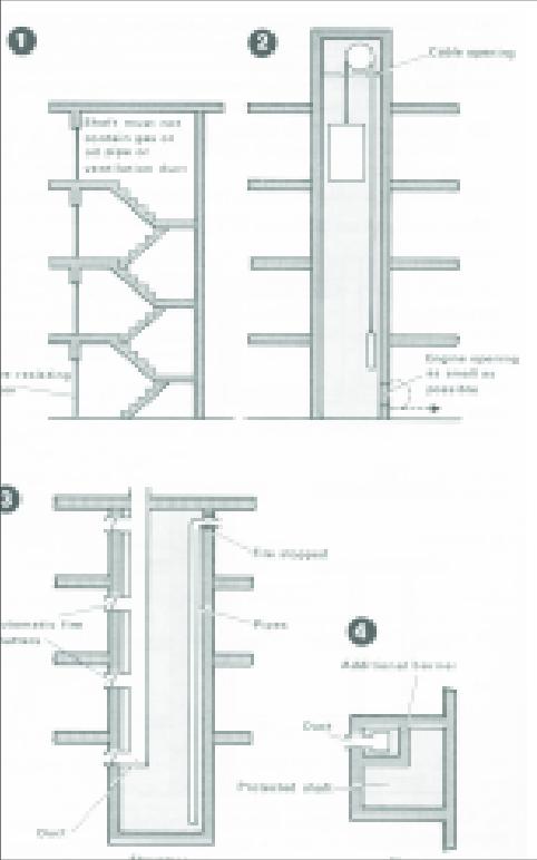 Protected Shafts (i) Staircase Shaft (ii) Lift Shaft (iii