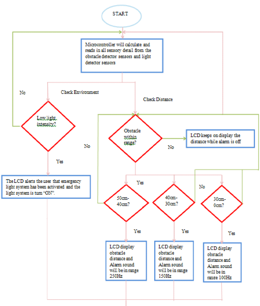 hight resolution of work flow of the proposed design