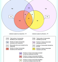 venn diagram indicating the total overlap and unique literature capture between the two teams  [ 850 x 1049 Pixel ]