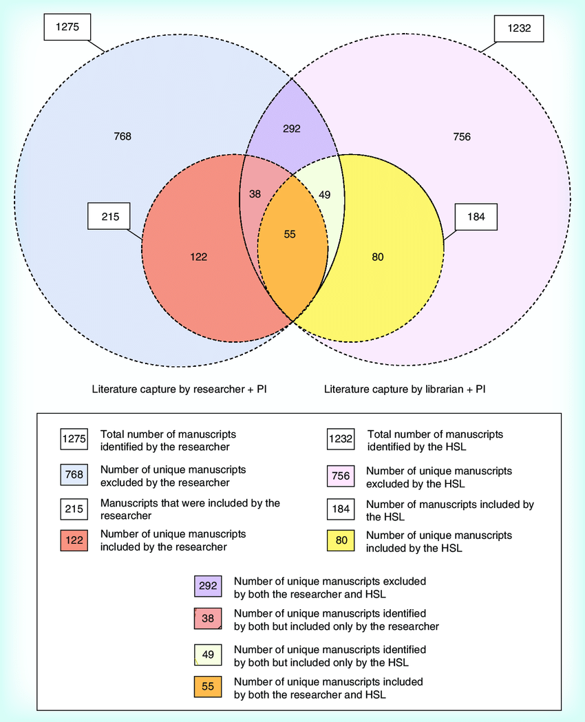 hight resolution of venn diagram indicating the total overlap and unique literature capture between the two teams