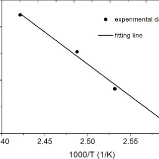 (PDF) Low frequency internal friction study on the