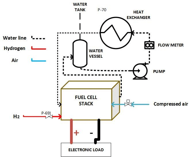Schematics of the experimental setup of PEM fuel cell