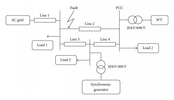 Wind turbine and the doubly fed induction generator system
