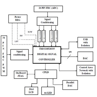(PDF) Implementation of PI controller for 4ф SRM drive