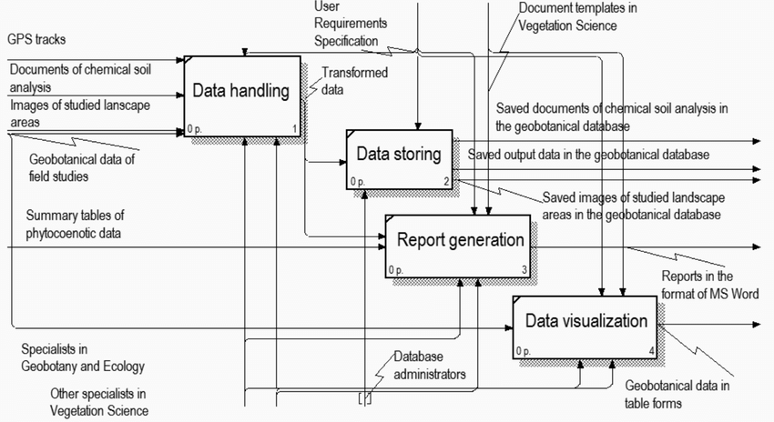 database diagram visual studio 2013 red riding hood plot the decomposition of idef0 model information system for geobotanical maintenance has been implemented in microsoft by c language