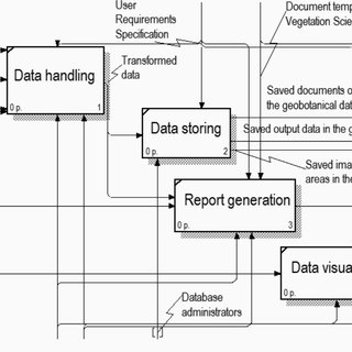database diagram visual studio 2013 ford focus alternator wiring the decomposition of idef0 model information system for geobotanical maintenance has been