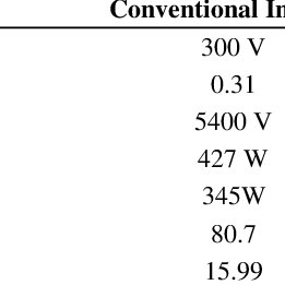 (PDF) Supply Power Factor Improvement in Ozone Generator